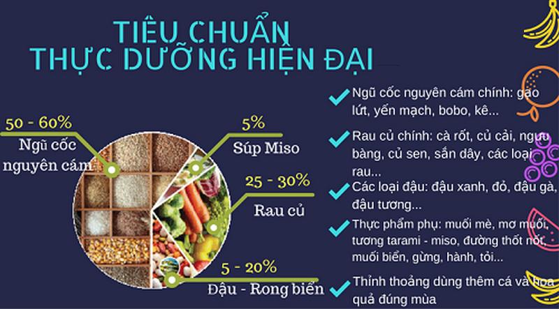 Bảng mô tả tiêu chuẩn thực dưỡng hiện đại